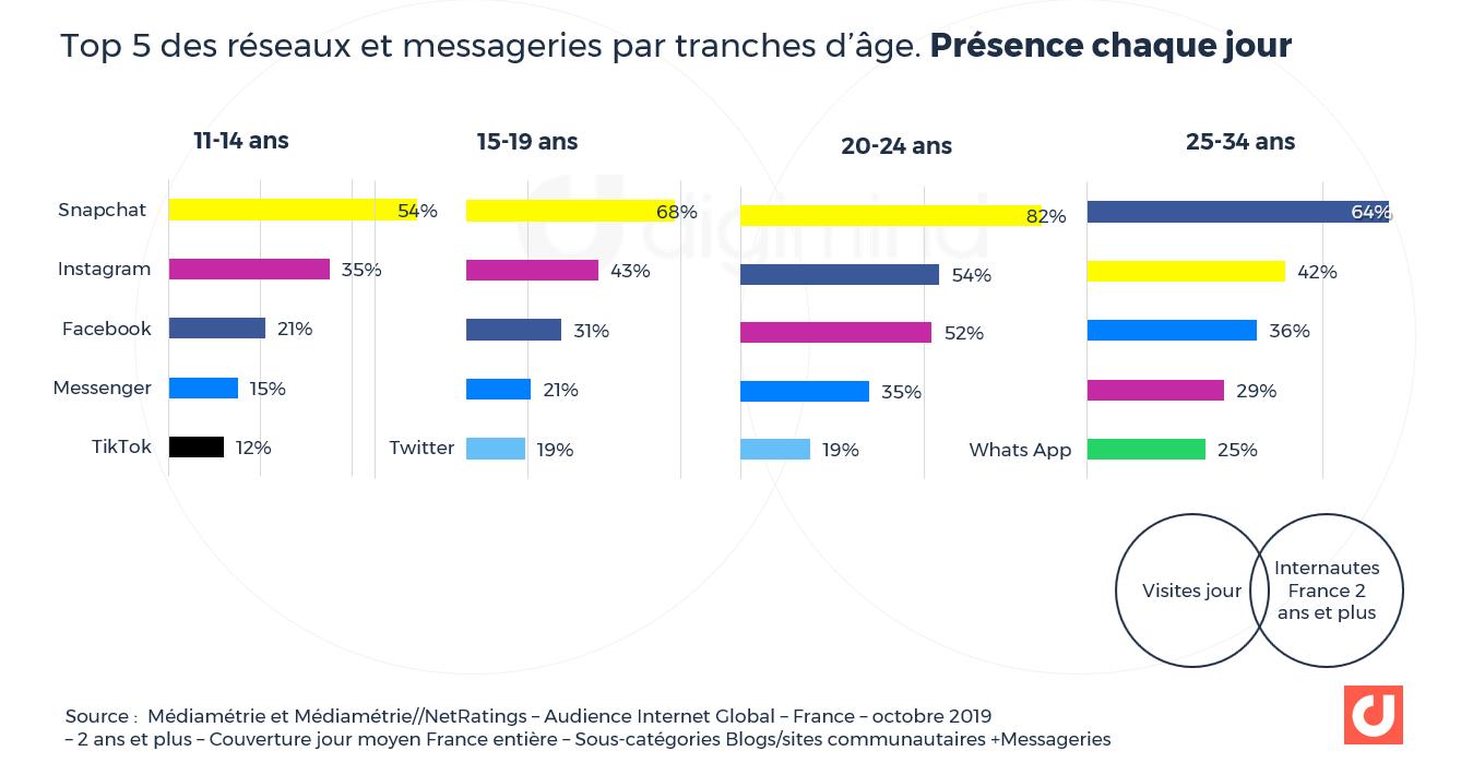 Top 5 des réseaux et messageries par tranches d'âge Couverture France entière quotidienne
