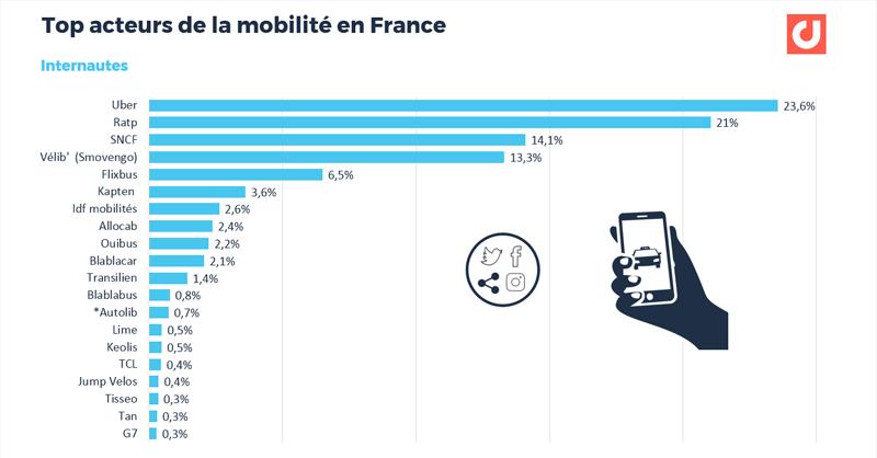 Etude Tendances Transports 2020 : Uber est l'acteur de mobilité, tous modes confondus, le plus cité par les internautes sur le web et les réseaux sociaux. Source Etude Digimind