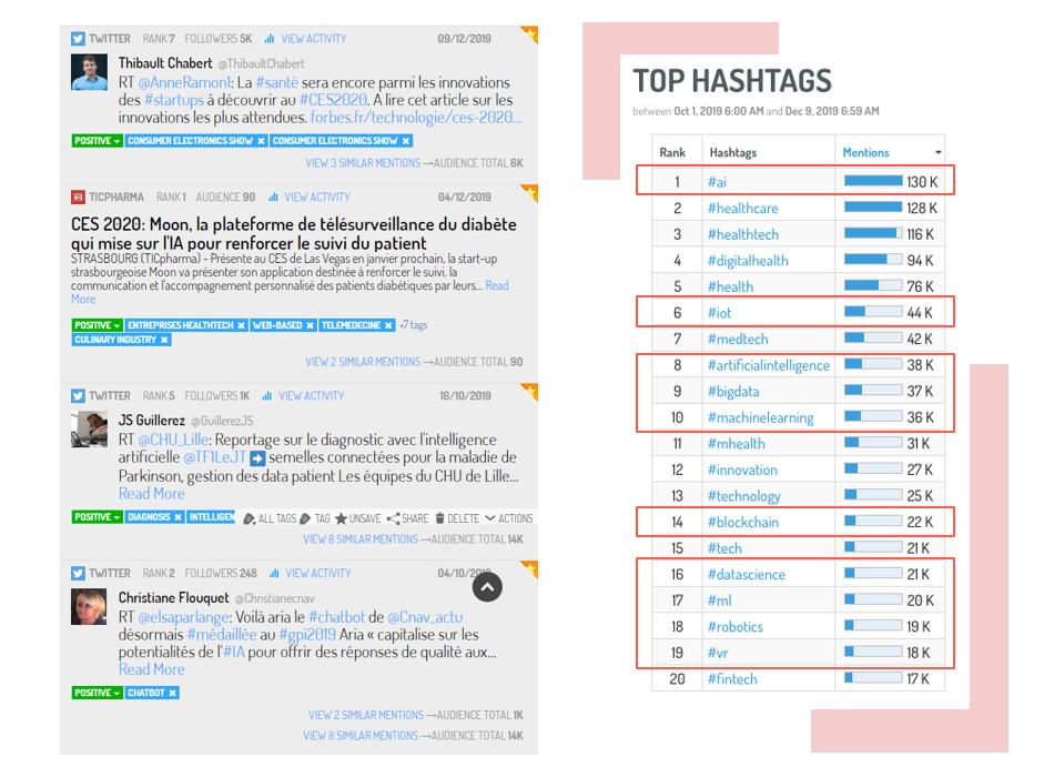 Le Top des hashtags les plus utilisés dans les conversations autour de la santé numérique.