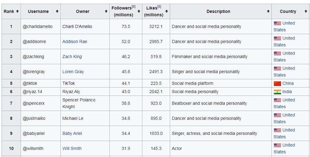 Les influenceurs TikTok les plus suivis dans le monde. Wikipedia- Social Blade