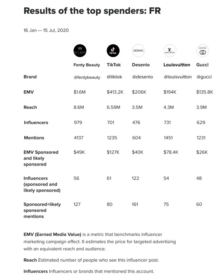 Les marques qui ont investi le plus dans le marketing d'influence sur Instagram en France