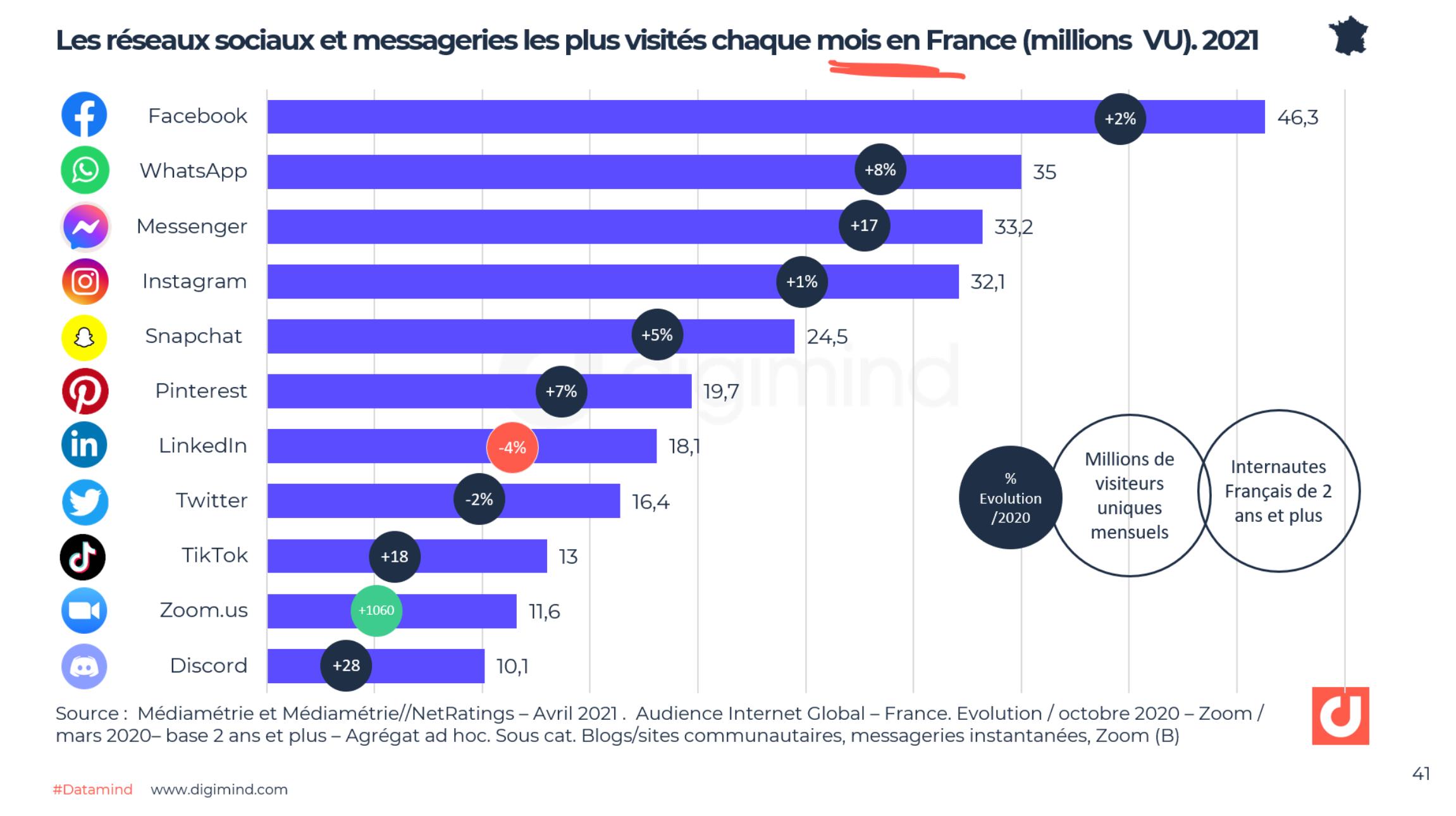 Les réseaux sociaux et messageries les plus visités chaque mois en France (millions VU). 2021