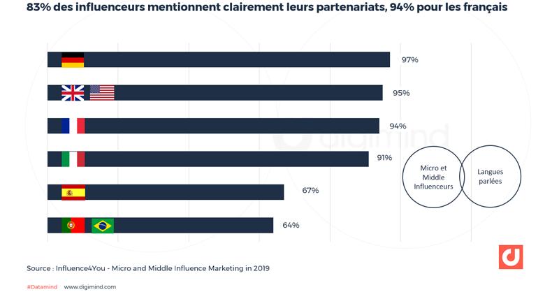 83% des influenceurs mentionnent clairement leurs partenariats, 94% pour les français