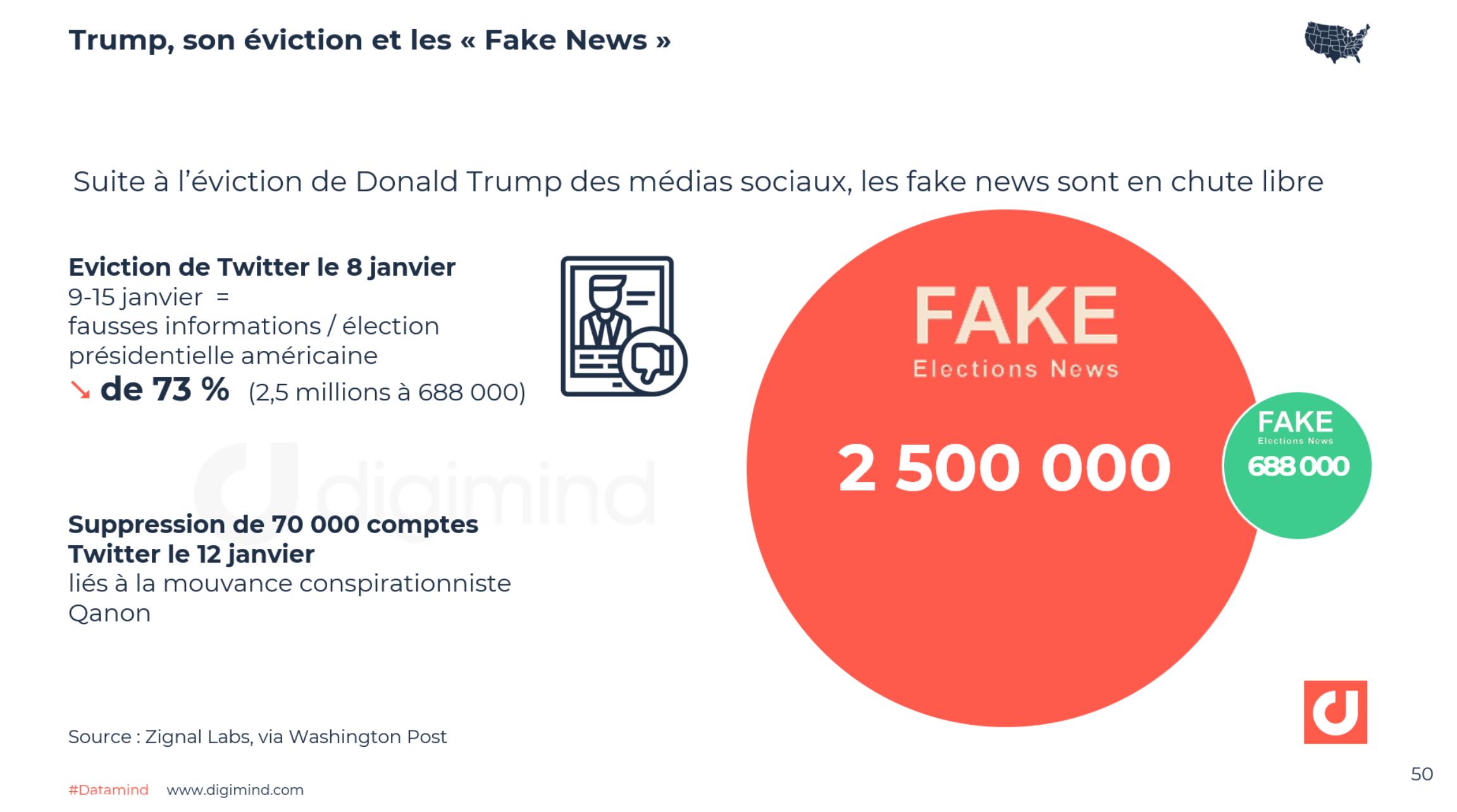 Trump, son éviction et les « Fake News » - Zignal Labs