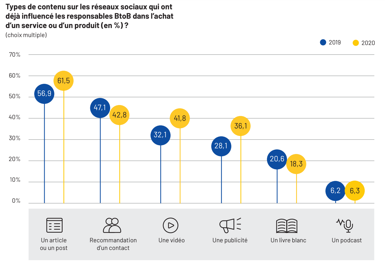 Types de contenu sur les réseaux sociaux qui ont déjà influencé les responsables BtoB dans l'achat d'un service ou d'un produit