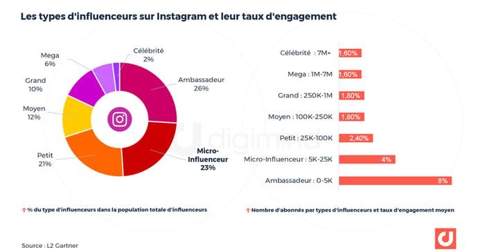 Les types d'influenceurs sur Instagram et leur taux d'engagement