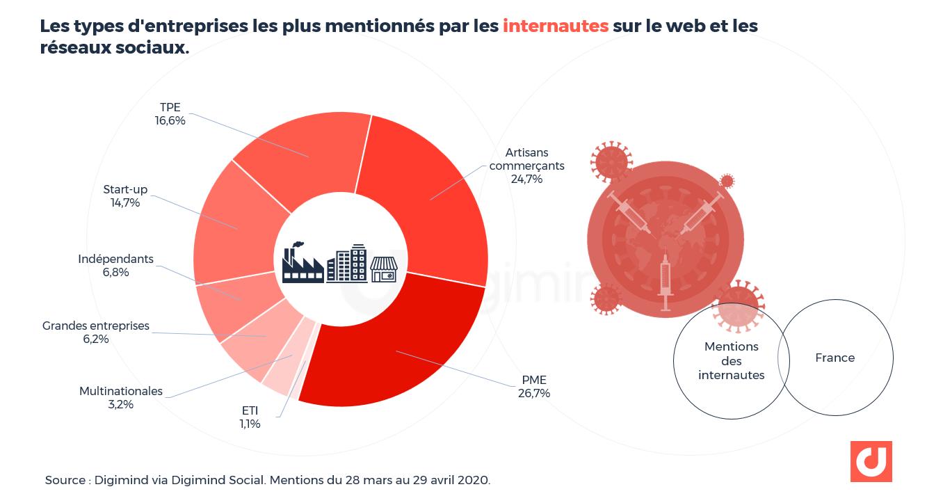 Les types d'entreprises les plus mentionnés par les internautes sur le web et les réseaux sociaux.