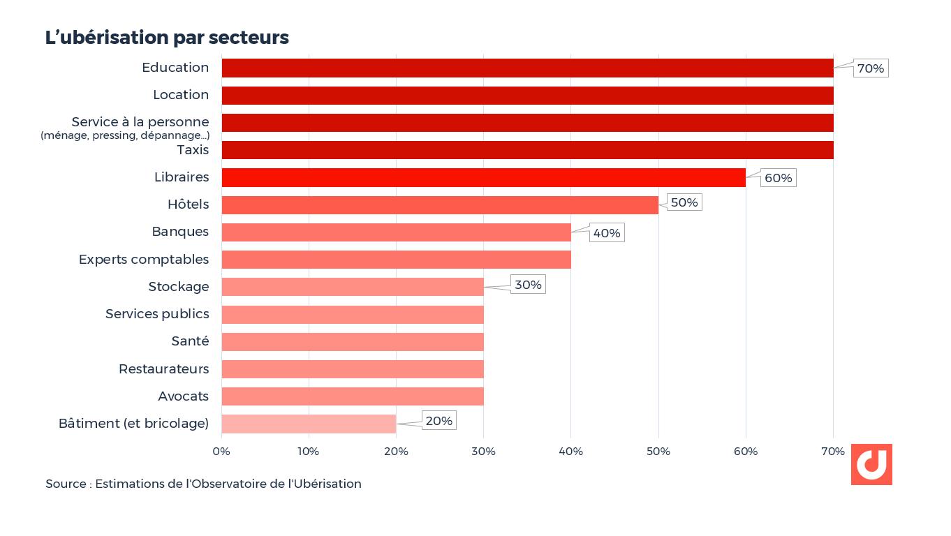 L'ubérisation par secteurs selon les estimations de l'Observatoire de l'Ubérisation