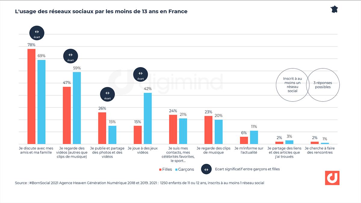 L'usage des réseaux sociaux par les moins de 13 ans en France. Source : BornSocial, agence heaven