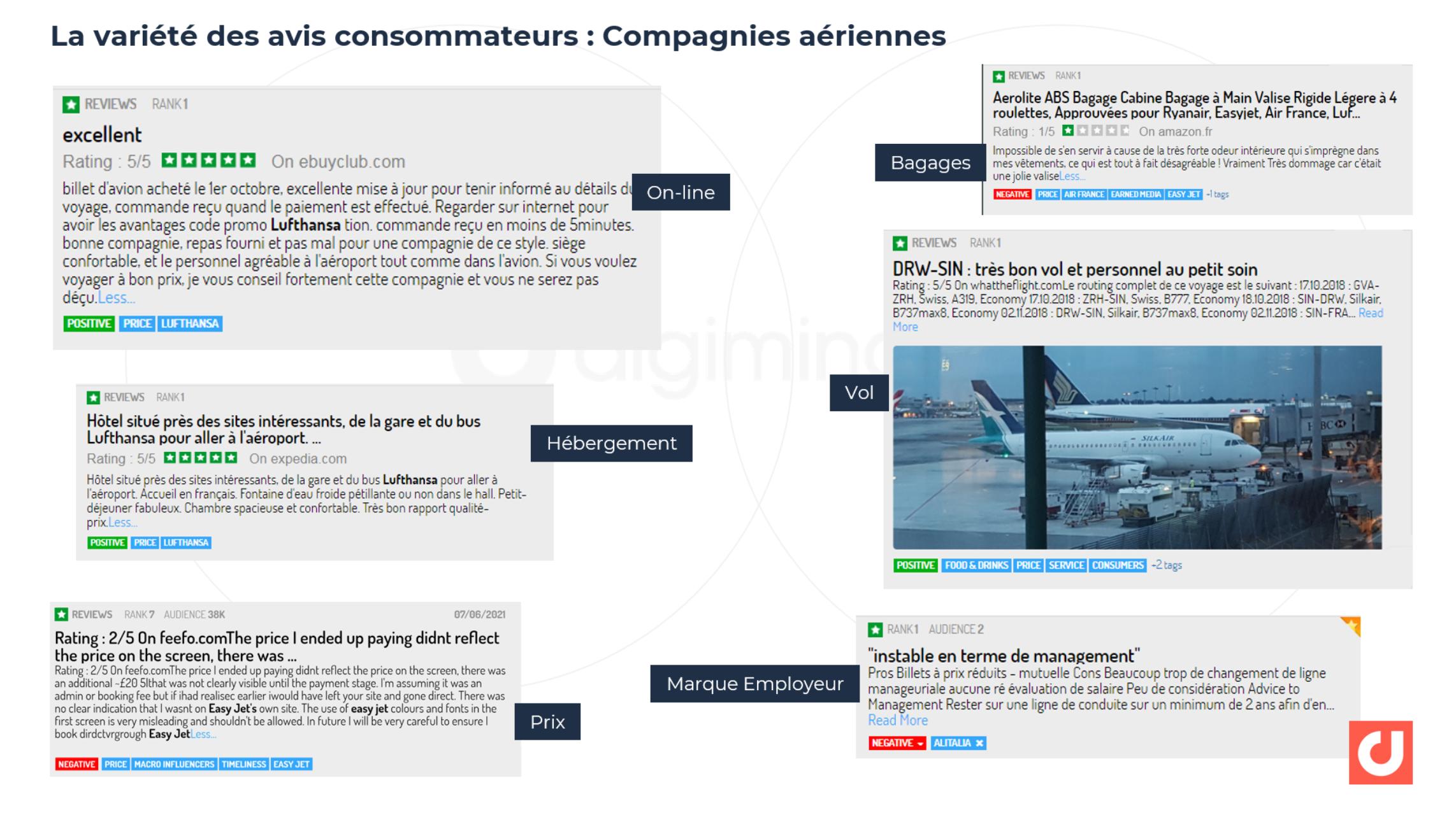 La variété des avis consommateurs : Compagnies aériennes