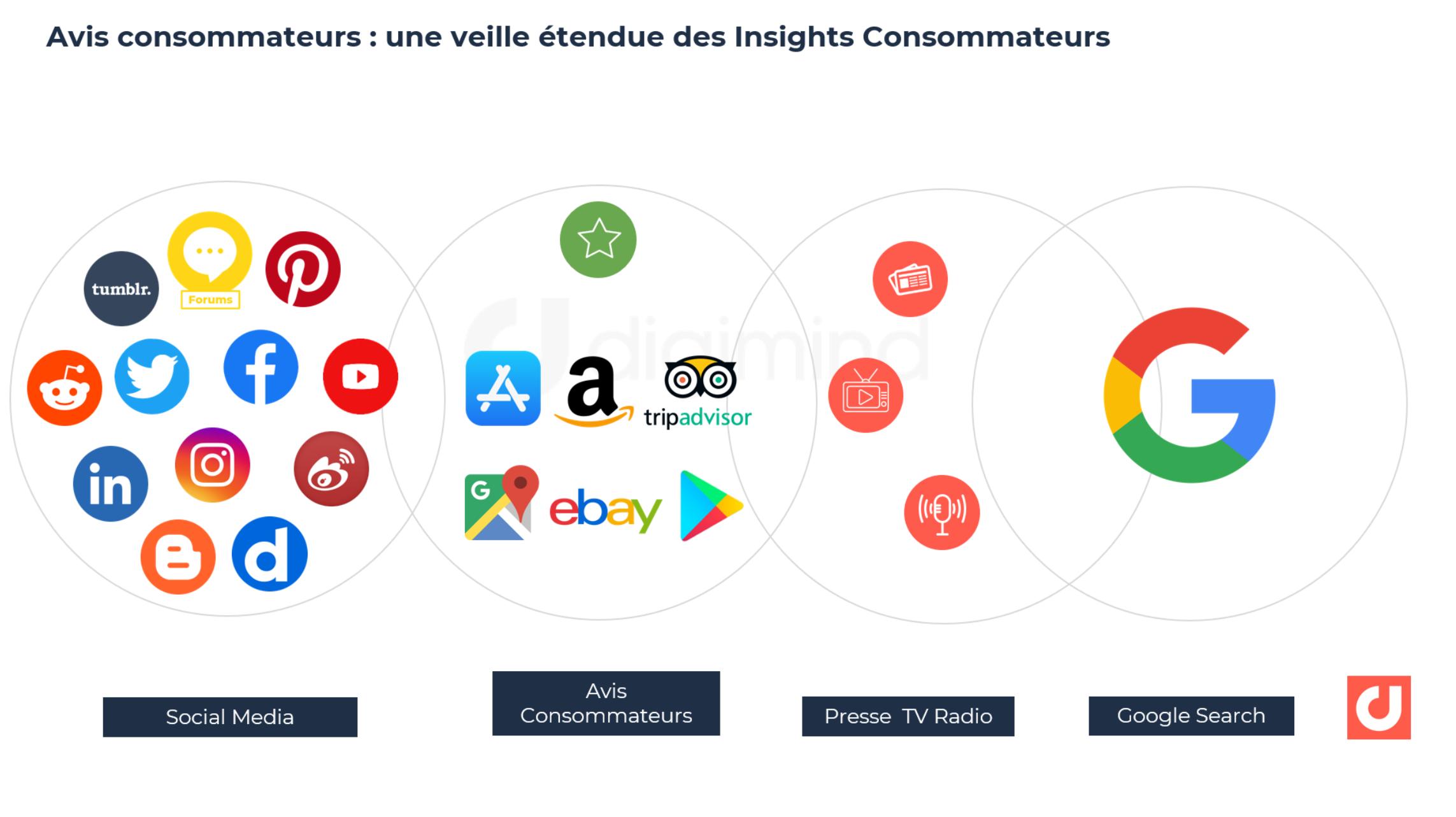 Avis consommateurs : une veille étendue des Insights Consommateurs