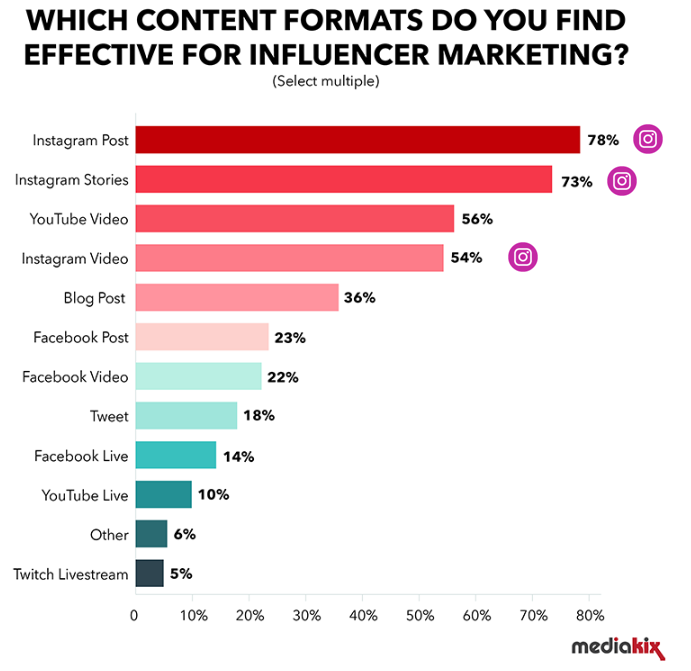 Quels sont les formats que vous trouvez efficaces pour le marketing d'influence ? Mediakix.