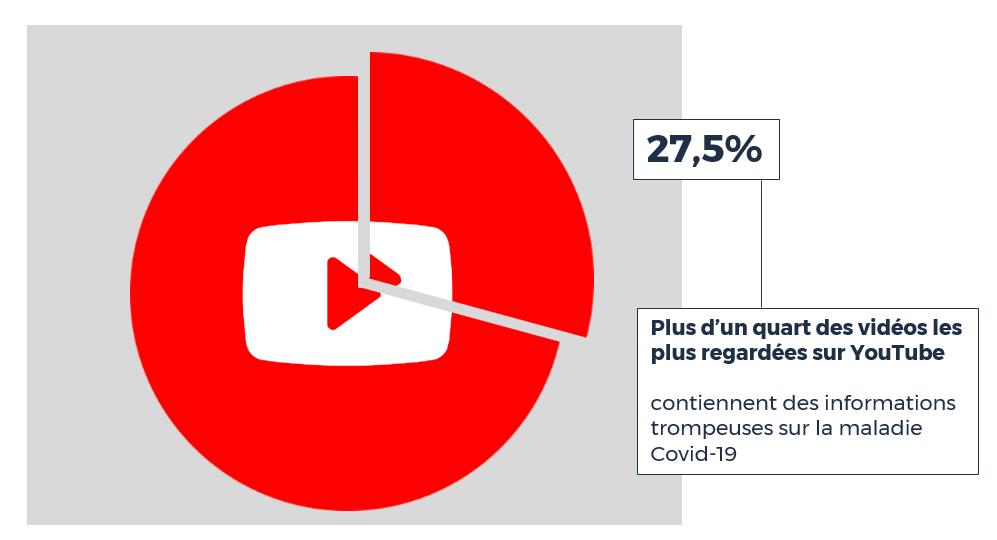 Plus d'un quart des vidéos les plus regardées sur YouTube contiendraient des informations trompeuses sur la maladie Covid-19