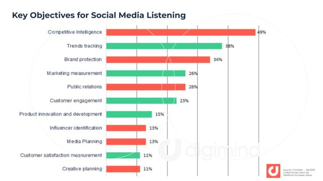 Key-Objectives-Social-Media-Listening