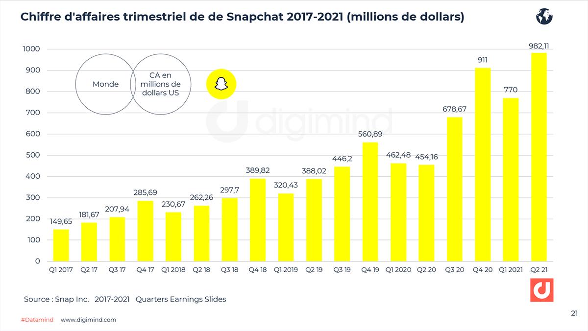 Chiffre d'affaires trimestriel de de Snapchat 2017-2021 (millions de dollars)