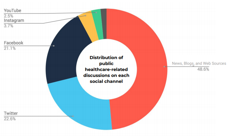 Distribution of public healthcare-related discussions on each social channel
