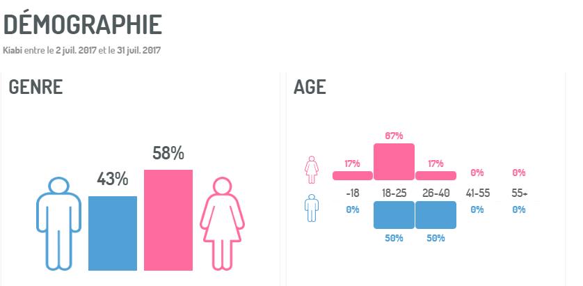Caractéristiques démographiques des internautes qui discutent de la marque de prêt-à-porter Kiabi, via Digimind Social