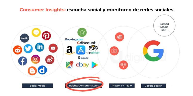 Consumer Insights_ escucha social y monitoreo de redes sociales (1)