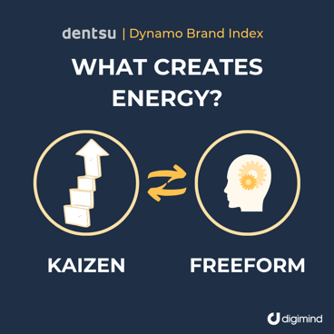 Dentsu-Dynamo-Brand-Index-What-Creates-Energy