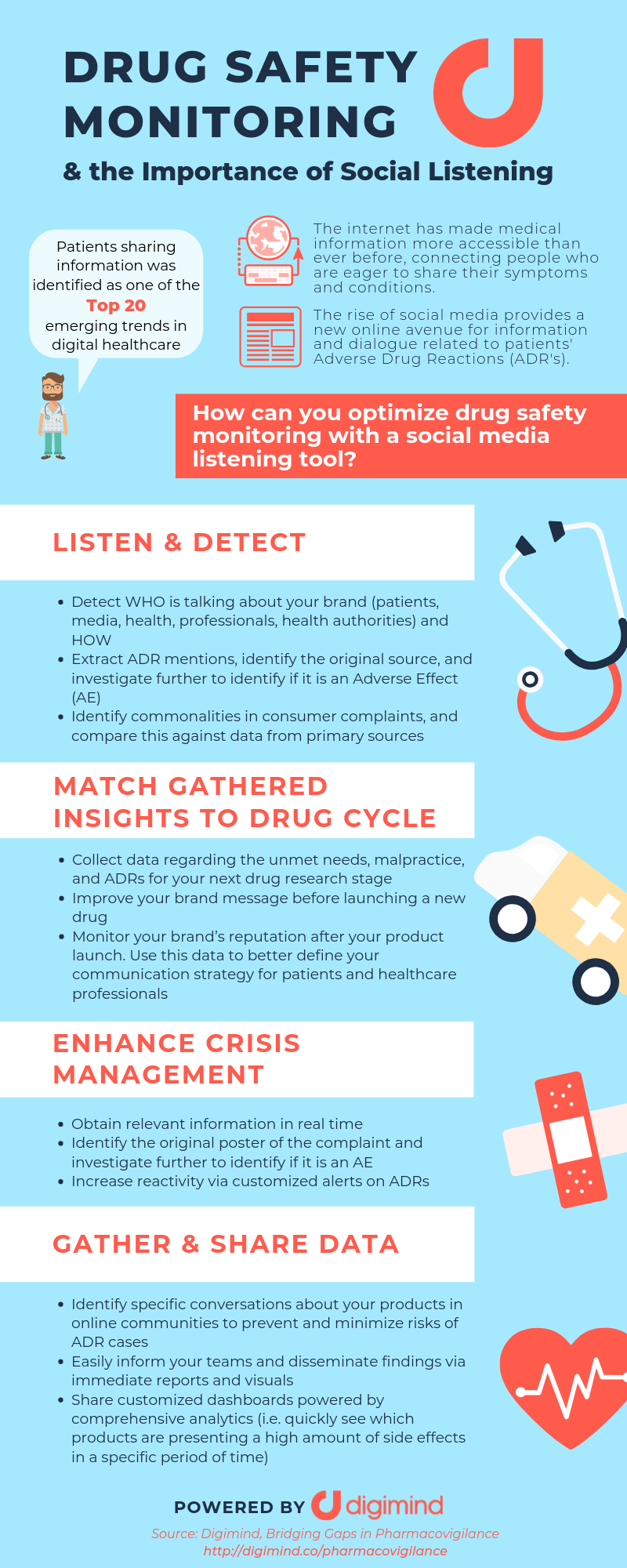 Drug Safety Monitoring Infographic