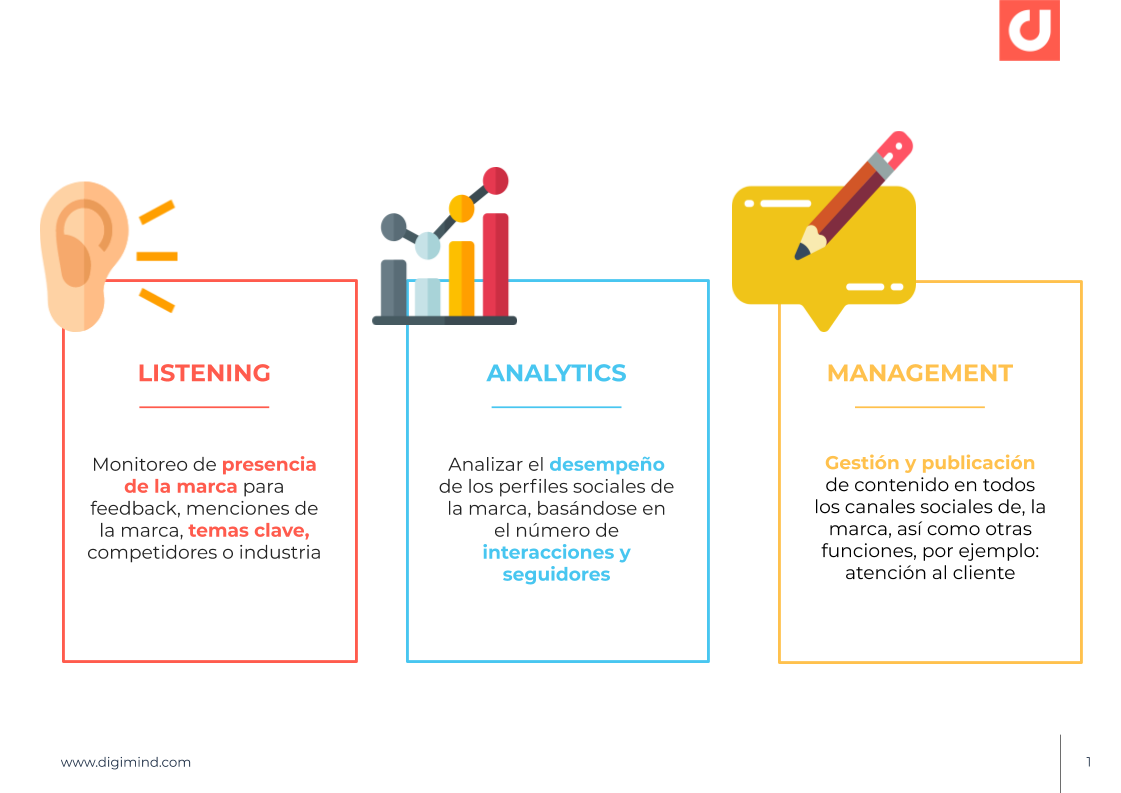 diferencia social media listening analytics y management