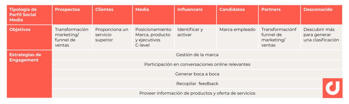 ES Social Media Funnel (1)-1