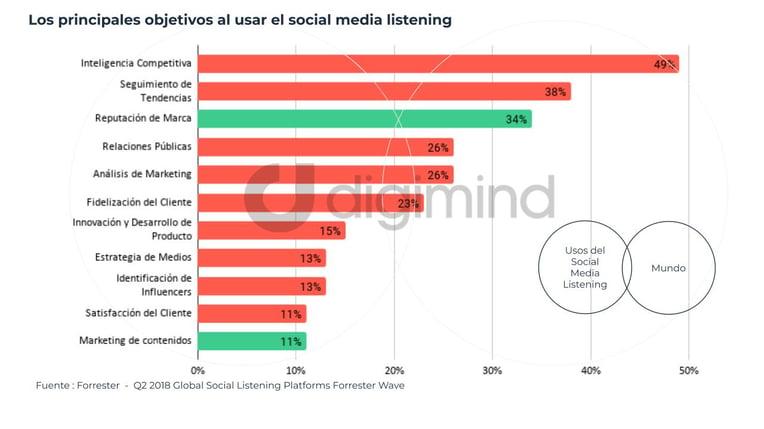 ES graphics Brand Reputation - Los principales objetivos al usar el social media listening