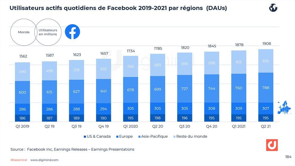 Evolution des utilisateurs actifs quotidiens de Facebook dans le monde (2019-2021).