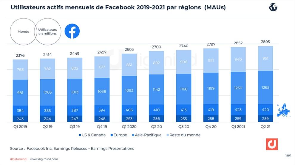 Evolution des utilisateurs actifs mensuels de Facebook dans le monde (2019-2021).