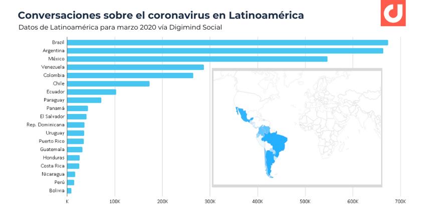 conversaciones online coronavirus por paises latinoamericanos