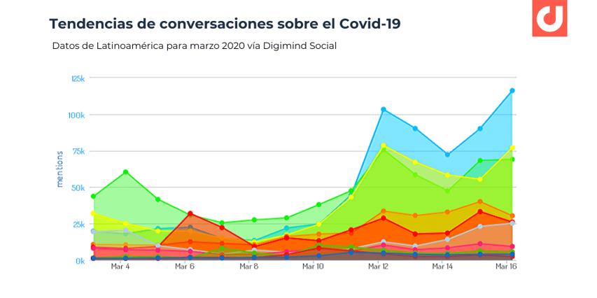 Tendencias de conversaciones covid latinoamerica