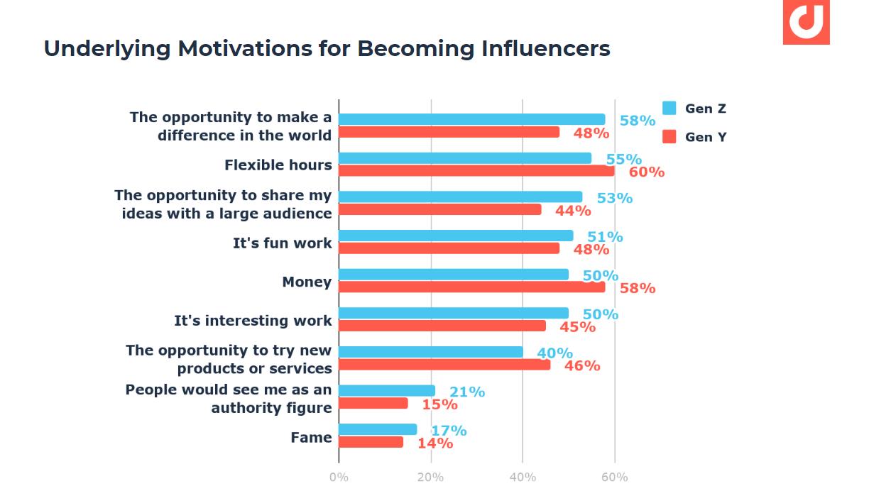 Why millennials and centennials become influencers