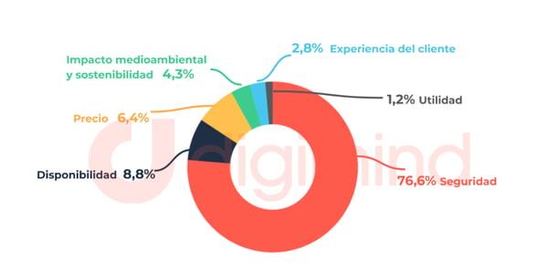 Distribución de preocupaciones y prioridades expresadas por los internautas en los países estudiados