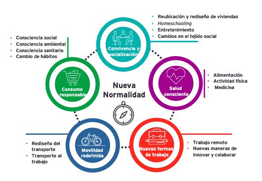 la nueva vision social en 2020