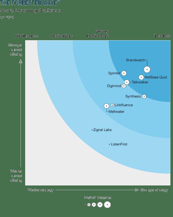 The Forrester Wave™: Social Listening Platforms, Q4 2020