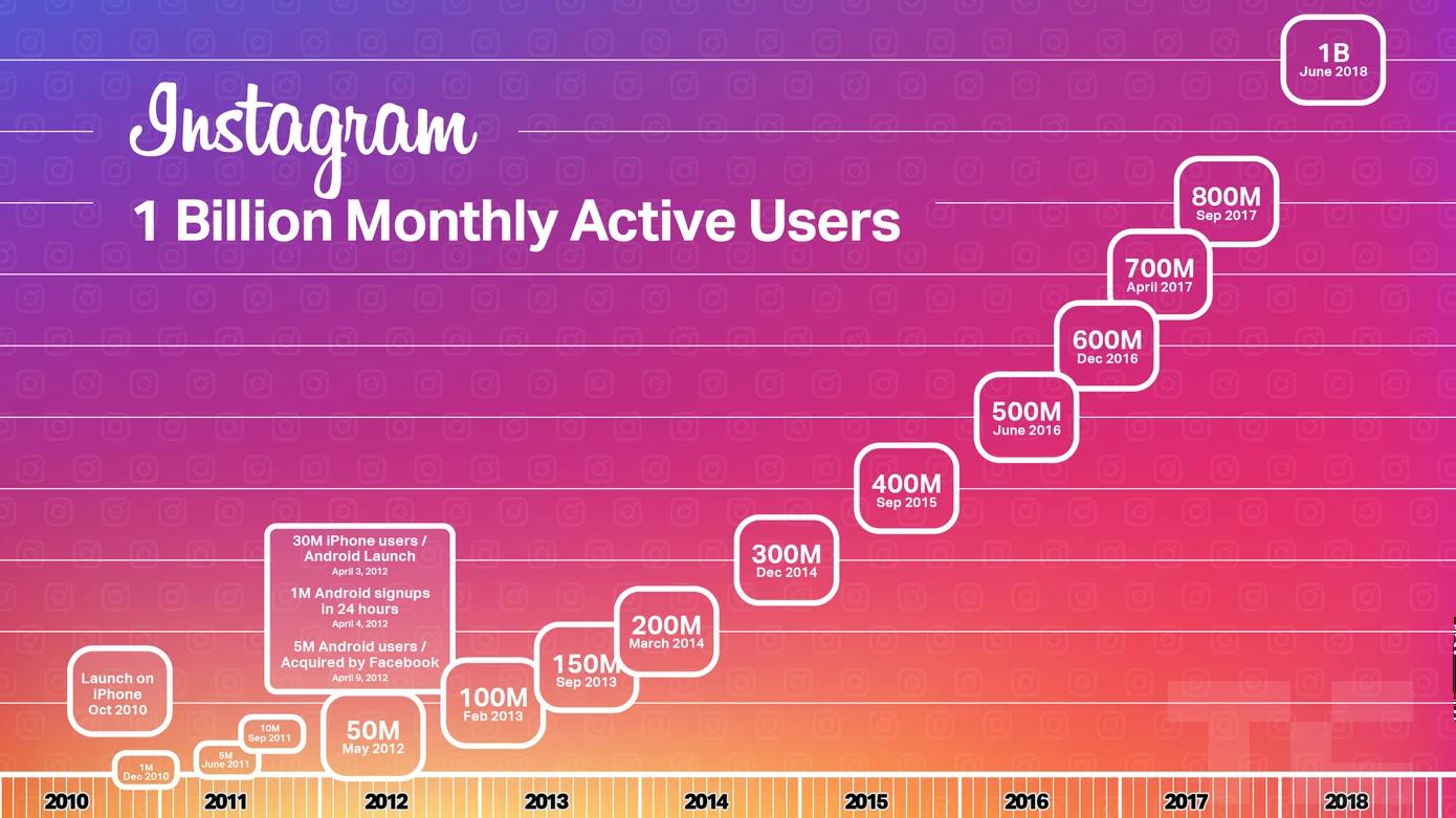 1 milliards d'utilisateurs actifs mensuels sur Instagram