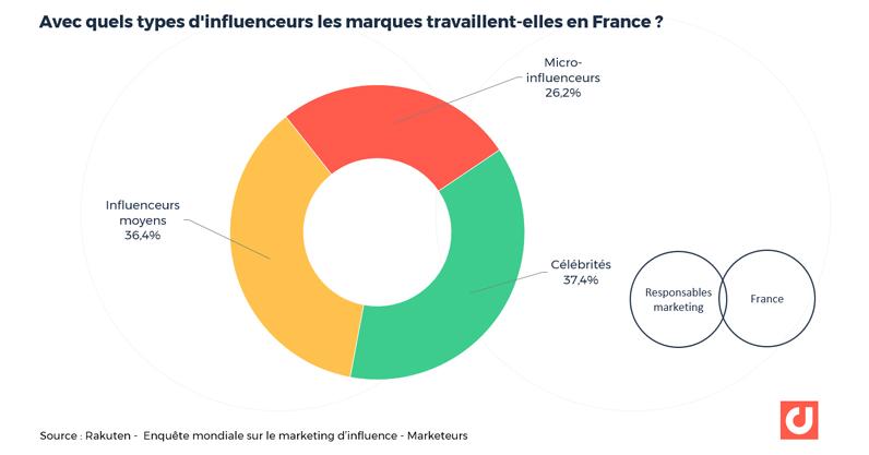 Avec quels types d'influenceurs les marques travaillent-elles en France ?