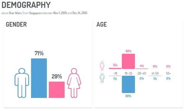 Demographics-Star-Wars