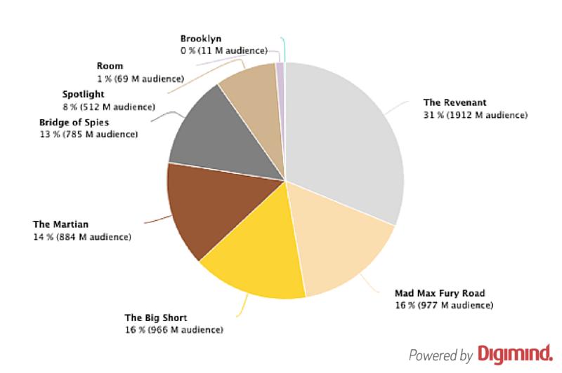 Grafica sobre nominados a mejor pelicula en los oscares 2016