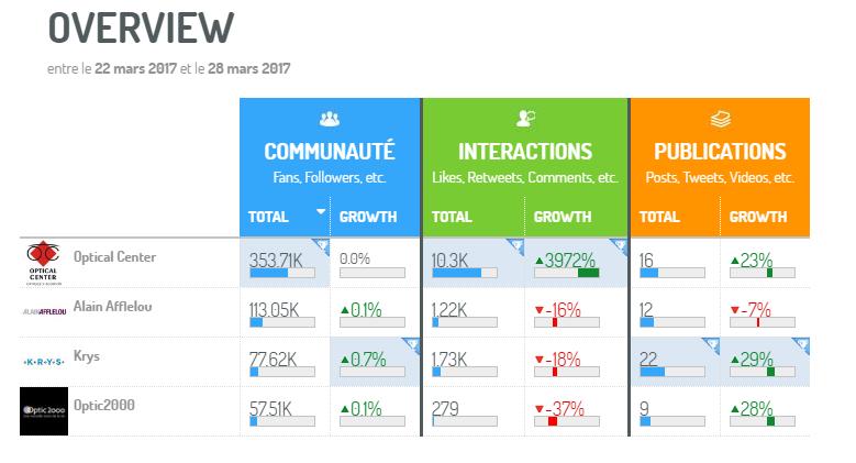 benchmark des concurrents dans le secteur des opticiens via la plateforme Digimind Social