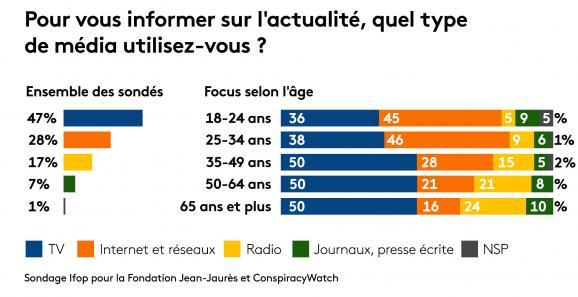 Les types de médias utilisés en France pour s'informer sur l'actualité, par tranches d'âges