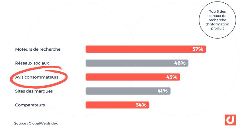 Le Top 5 des canaux de recherche d'information produit : les avis consommateurs en 3ème place