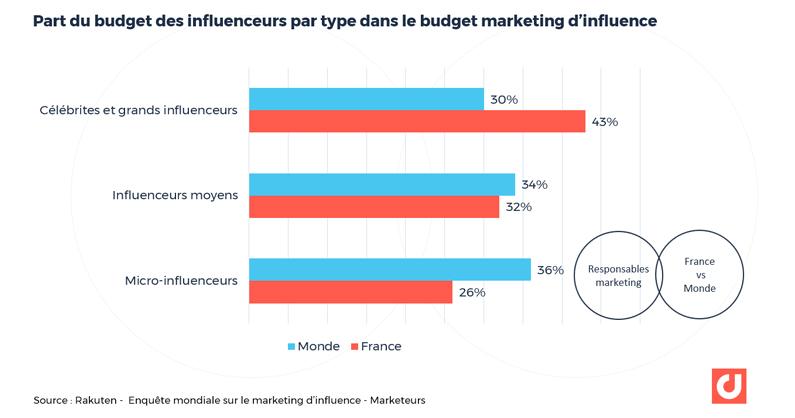 Part du budget des influenceurs par type dans le budget marketing d'influence