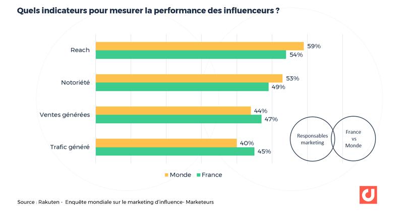 Quels indicateurs pour mesurer la performance des influenceurs ?