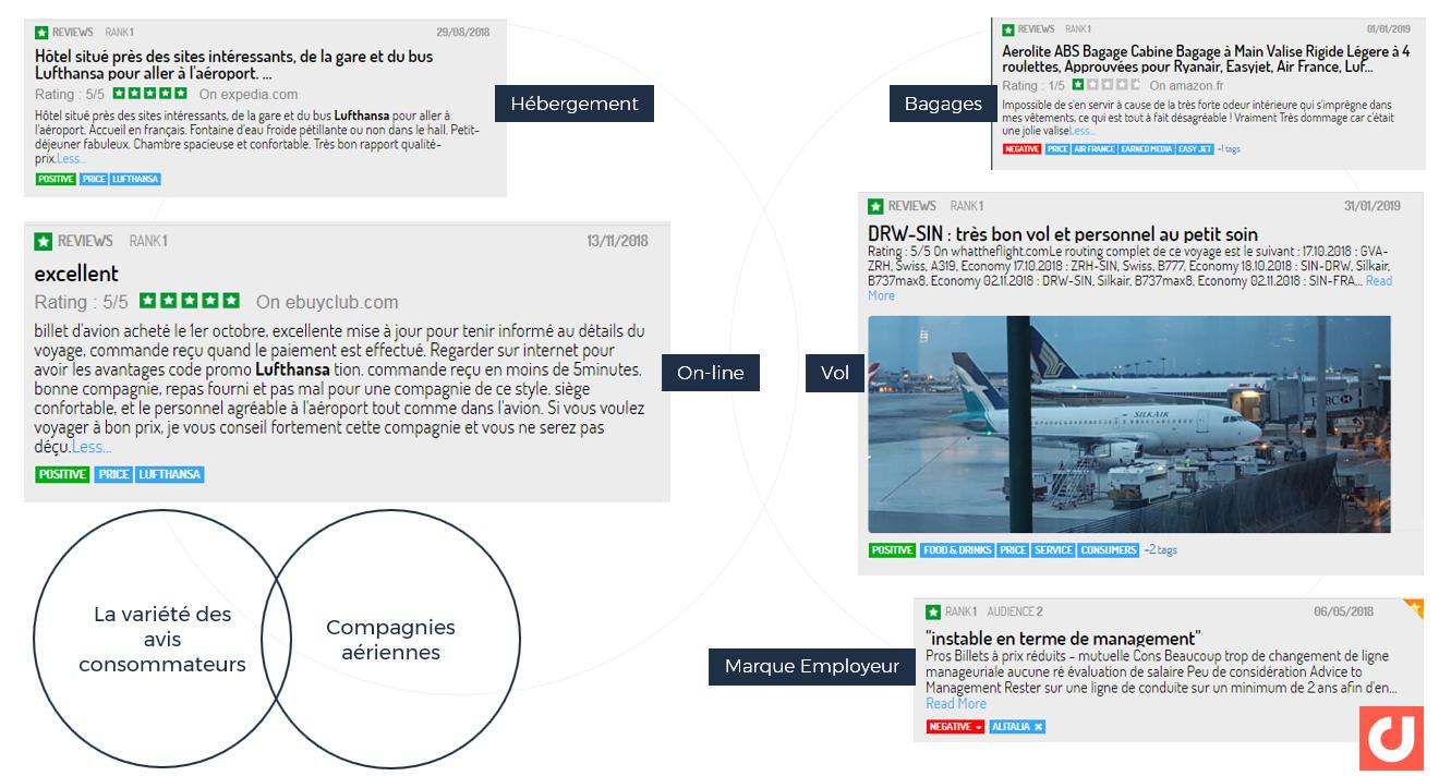 La variété des avis consommateurs : secteur des compagnies aériennes