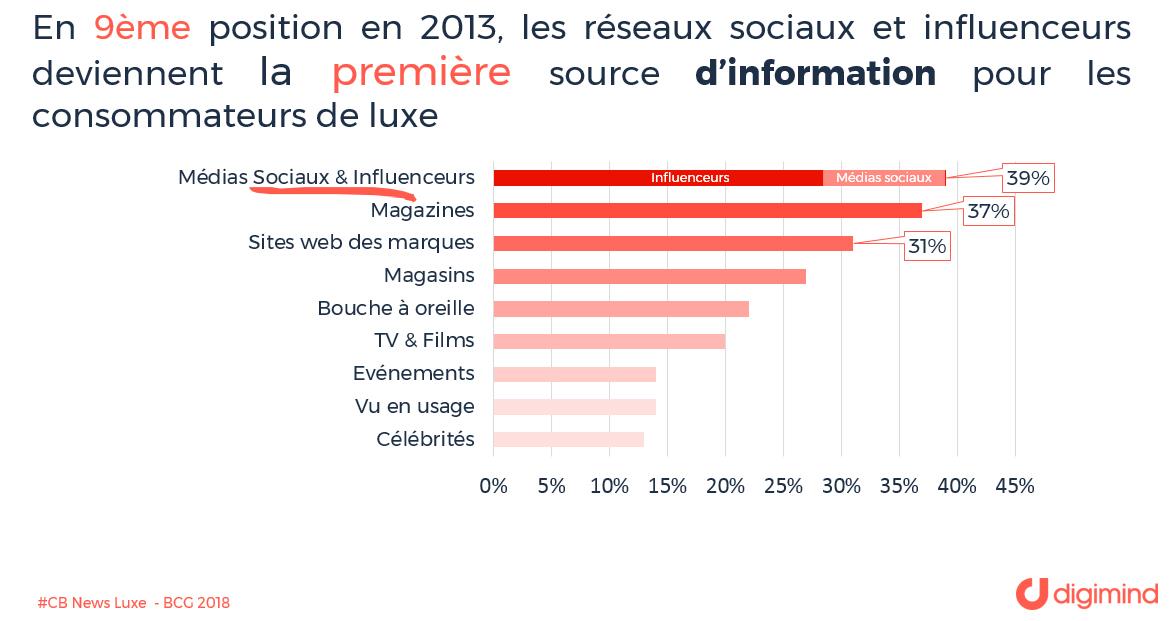 Les réseaux sociaux et influenceurs deviennent la première source d'information pour les consommateurs de luxe