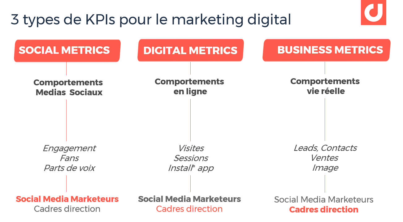 3 types de KPIs en marketing digital