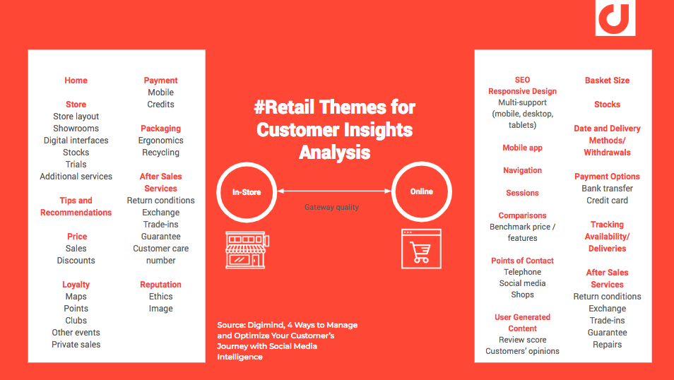 Retail themes for analyzing consumer discussions.