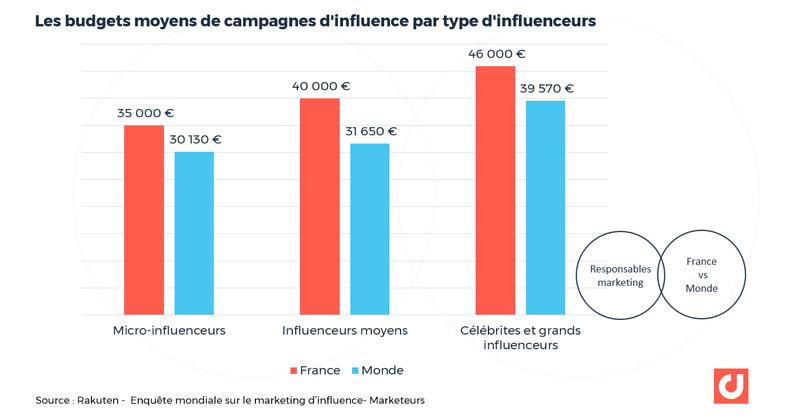 Les budgets moyens de campagnes d'influence par type d'influenceurs