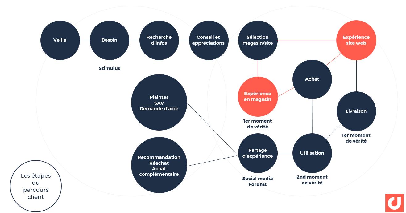 Les étapes du parcours client : un axe d'analyse des avis clients essentiel